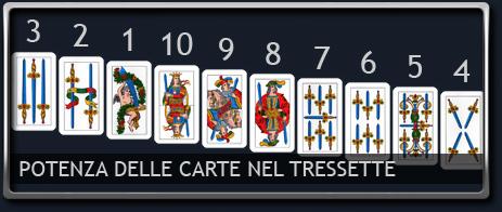 Potenza delle carte nel Tressette