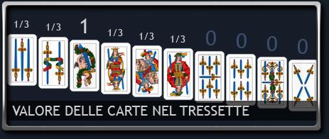 Valore delle carte nel Tressette